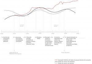 Flutuações do risco de fractura em função do ano de nascimento