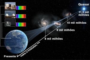 Esquema da medição do espectro do Quasar HS 1549+1919, pelos telescópio do VLT (ESO, Chile), Keck e Subaru (Havai). (Copyright © Swinburne Astronomy Productions)